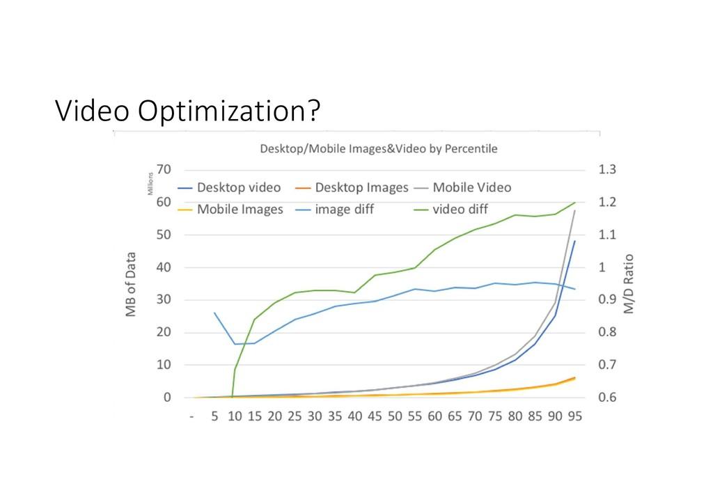 Video Optimization?