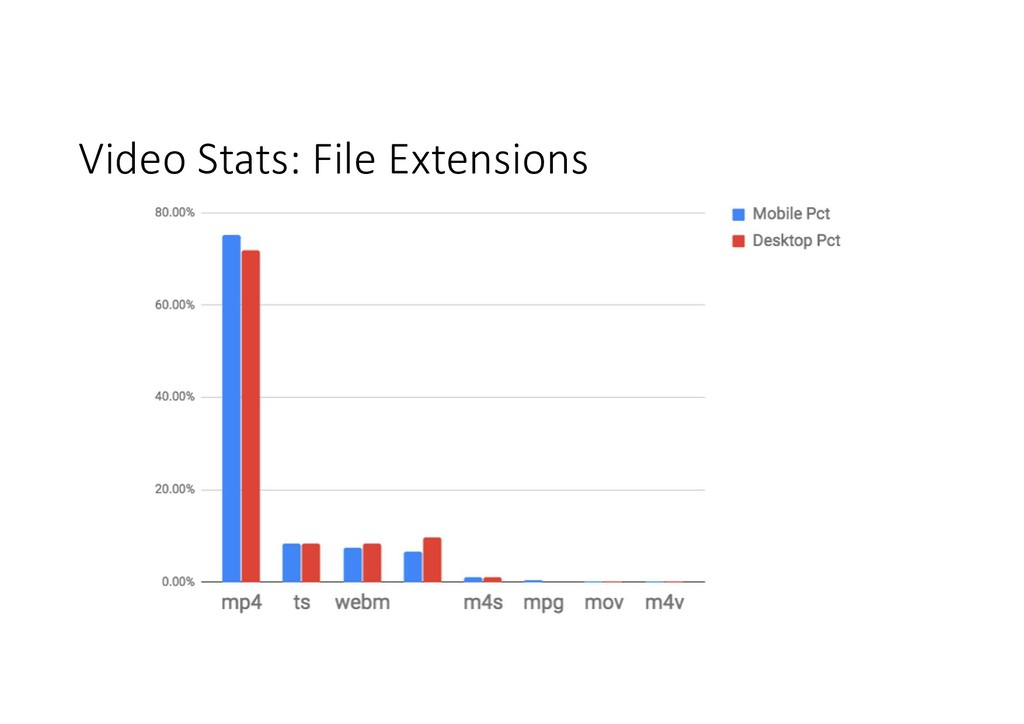 Video Stats: File Extensions