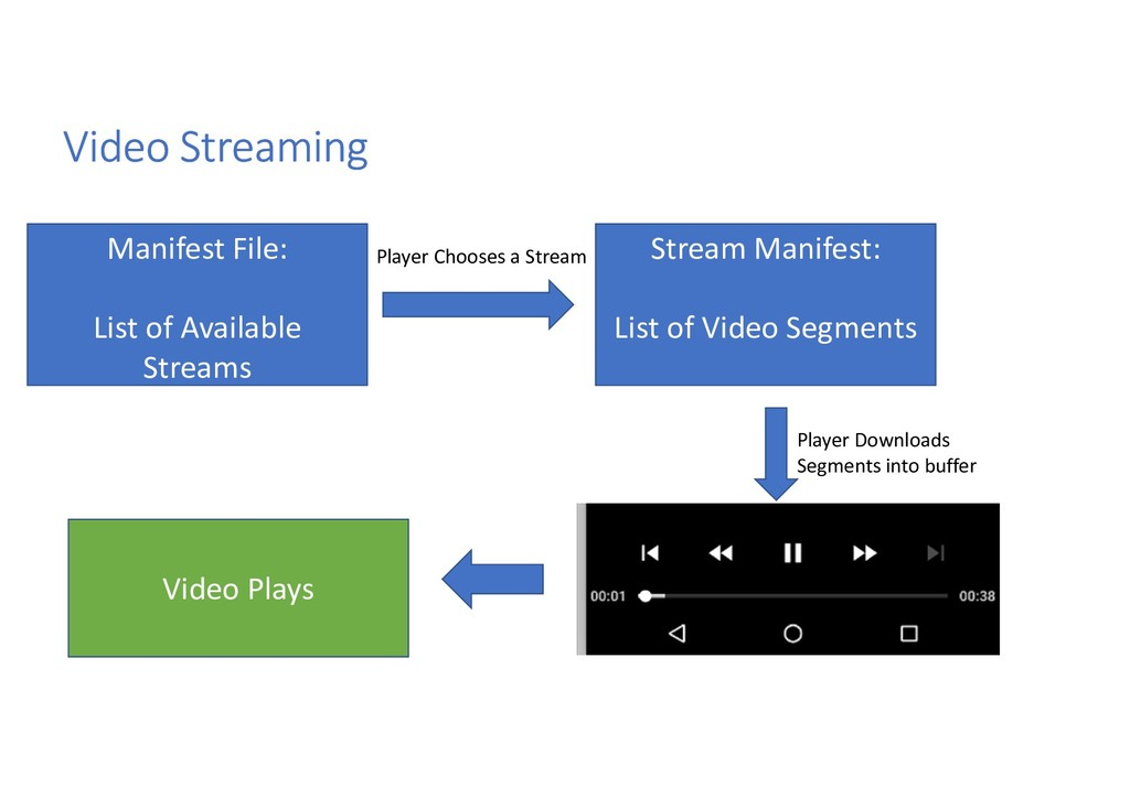 Video Streaming Manifest File: List of Availabl...