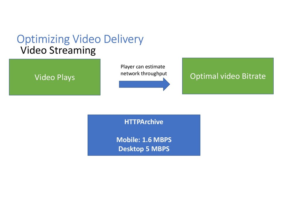 Video Plays Optimizing Video Delivery Video Str...