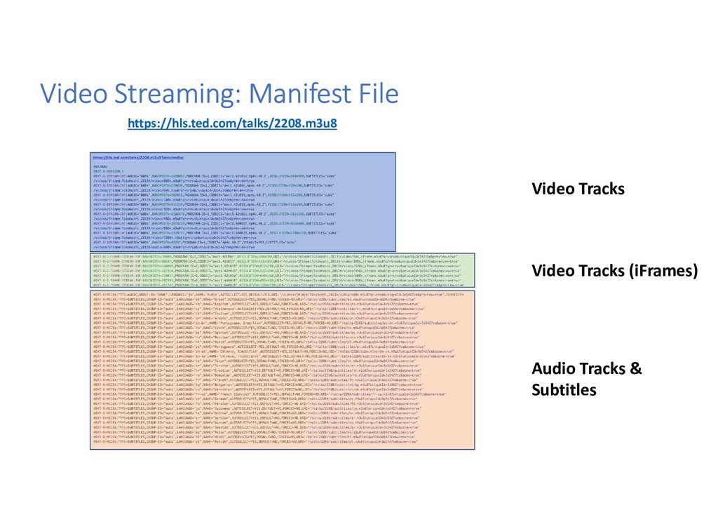 Video Streaming: Manifest File https://hls.ted....