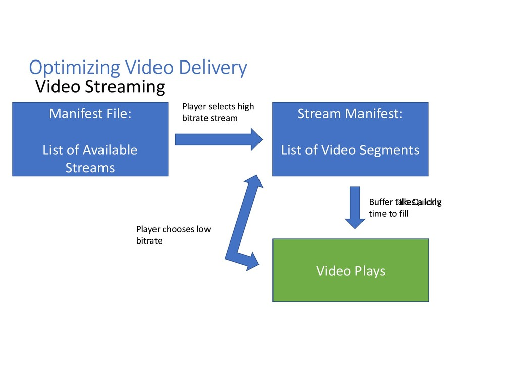 Optimizing Video Delivery Video Streaming Manif...