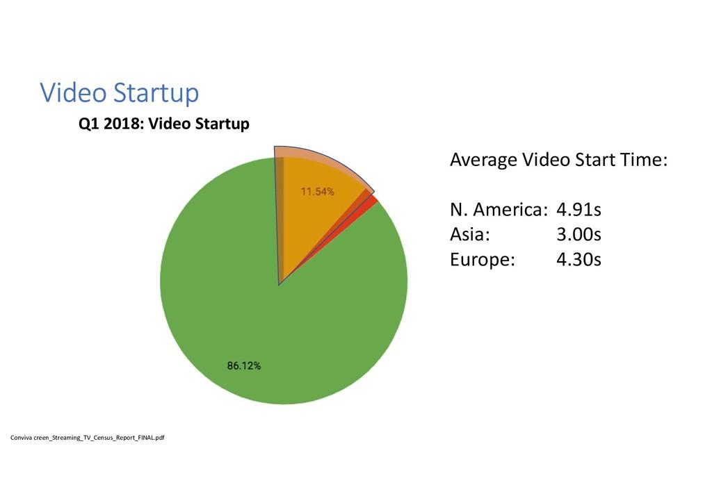 Video Startup Conviva creen_Streaming_TV_Census...