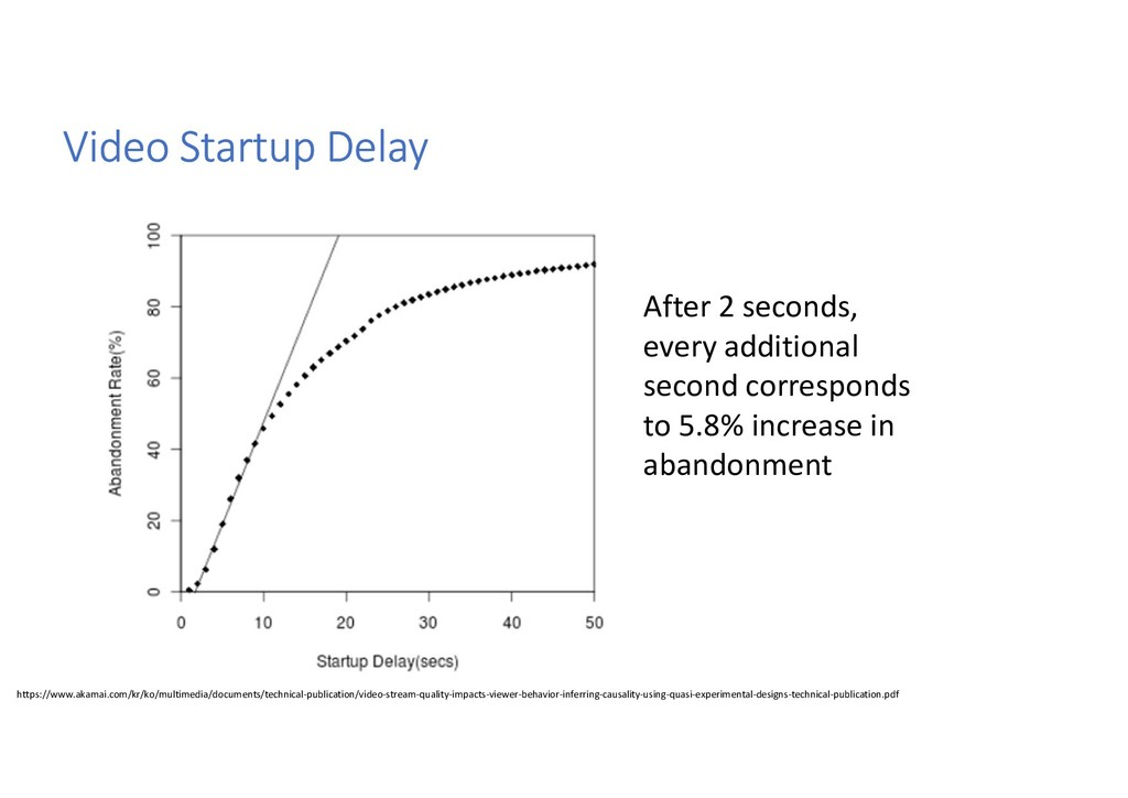 Video Startup Delay After 2 seconds, every addi...