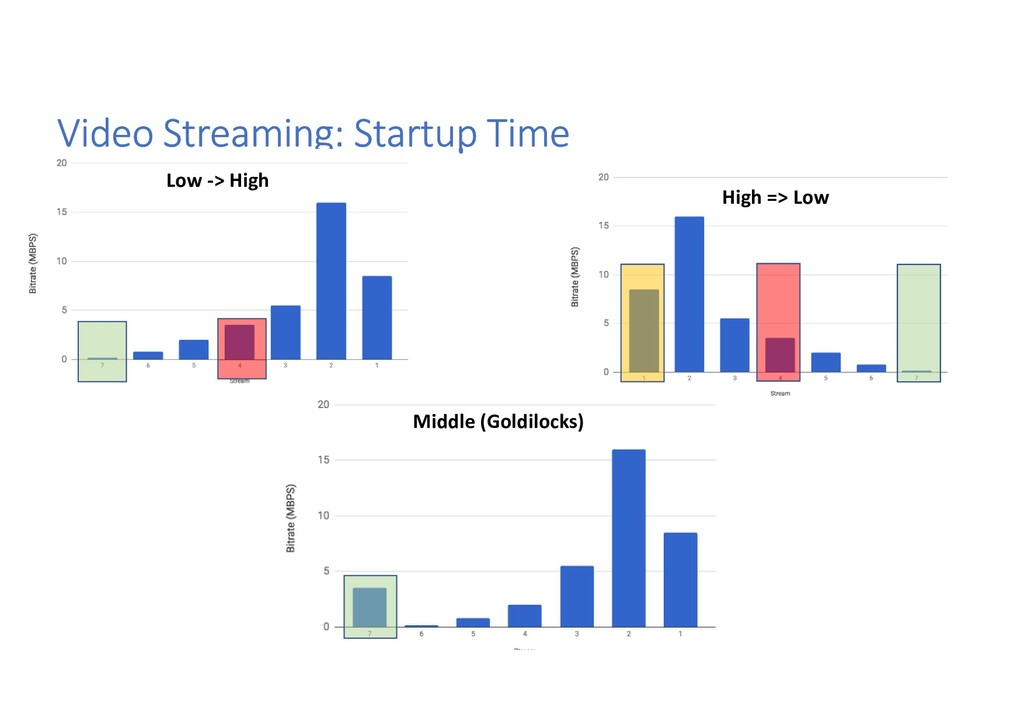 Video Streaming: Startup Time Low -> High High ...