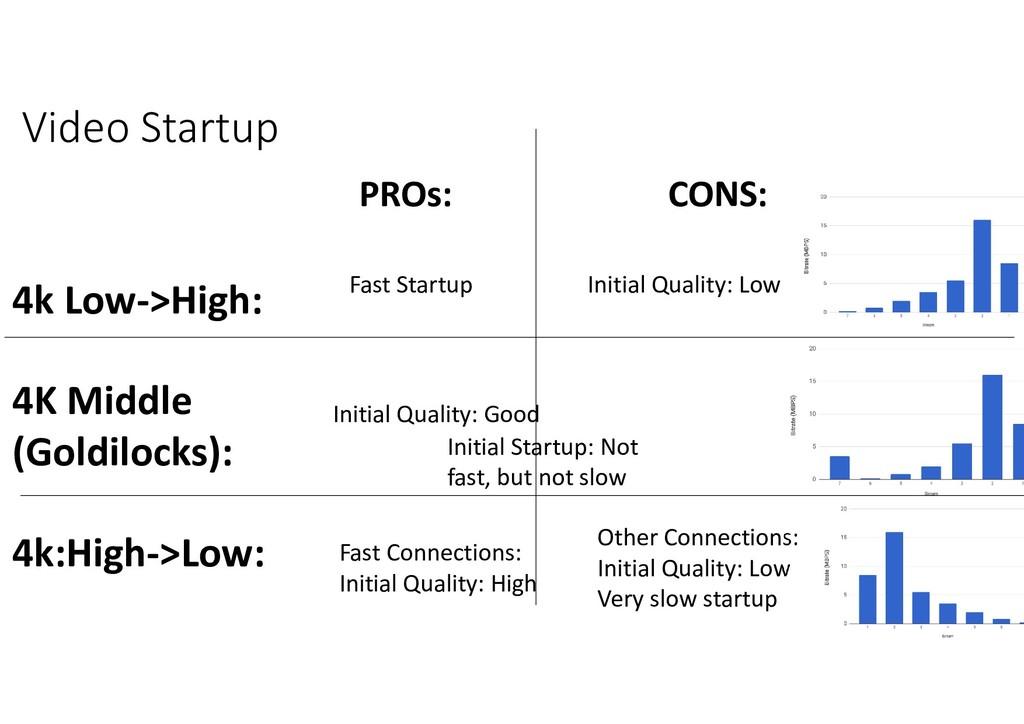 Video Startup 4k Low->High: 4K Middle (Goldiloc...