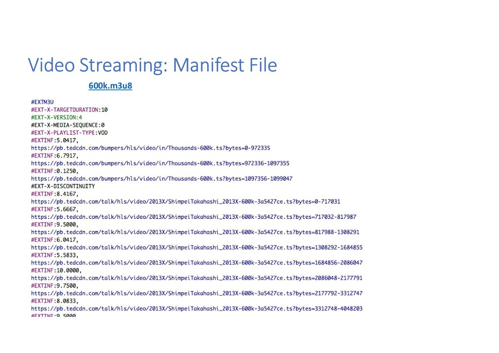 Video Streaming: Manifest File 600k.m3u8