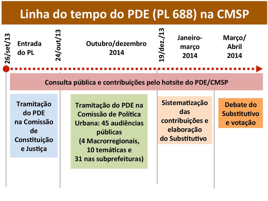 Linha do tempo do PDE (PL 688...