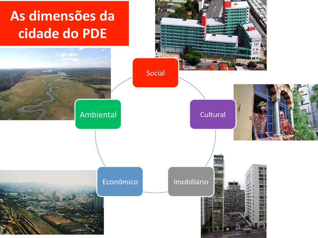 Social  Cultural  Imobiliário  Econômi...