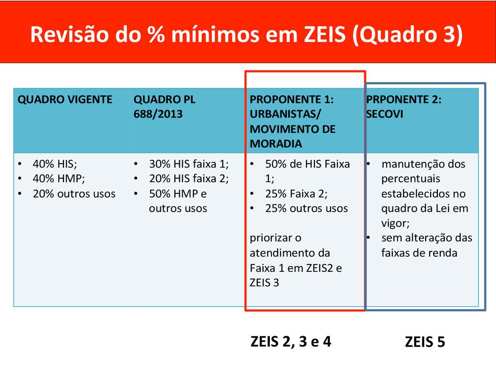 Revisão do % mínimos em ZEIS ...