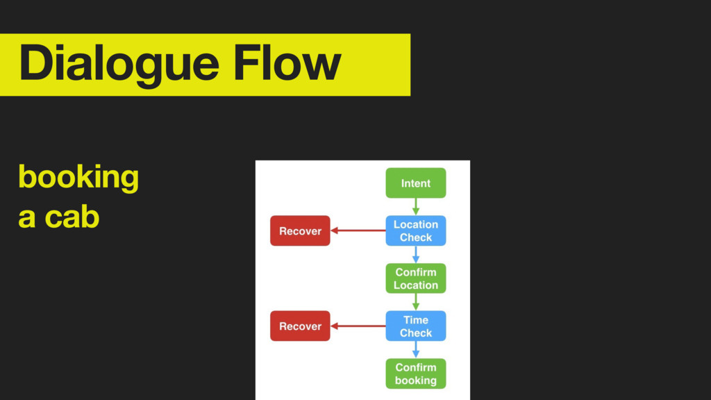 Dialogue Flow booking 