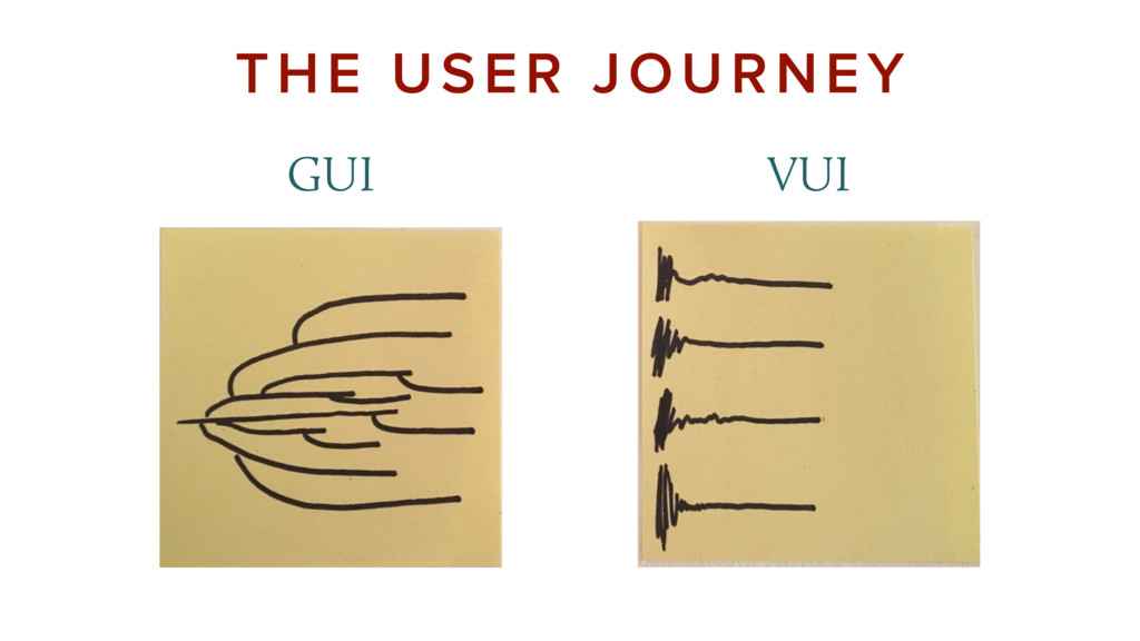 GUI VUI THE USER JOURNEY