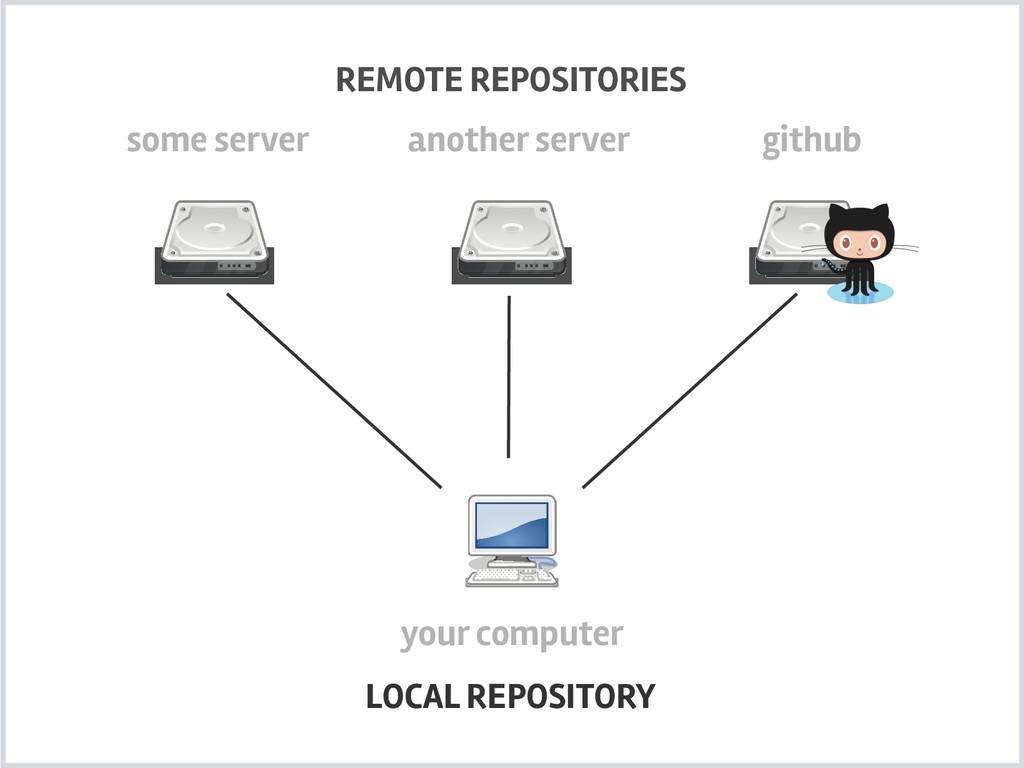 your computer REMOTE REPOSITORIES LOCAL REPOSIT...