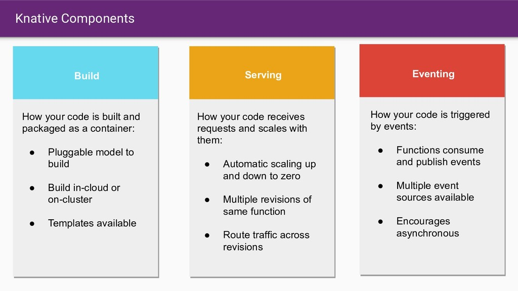 Knative Components Serving How your code receiv...