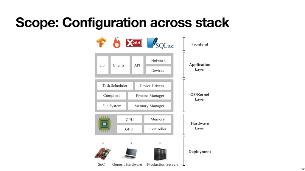 Scope: Configuration across stack 12 CPU Memory...