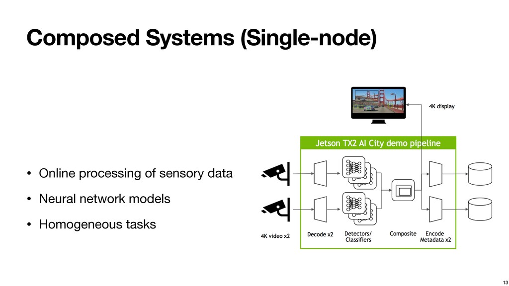 Composed Systems (Single-node) • Online process...