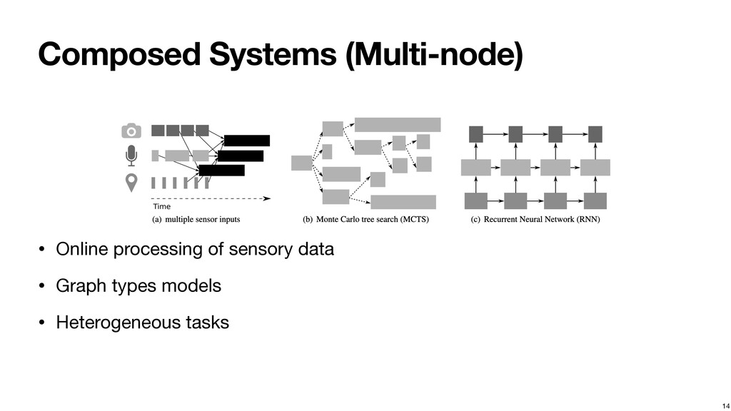 Composed Systems (Multi-node) • Online processi...