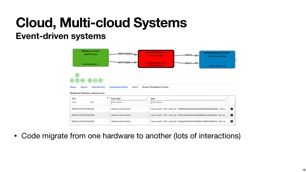 Cloud, Multi-cloud Systems Event-driven systems...