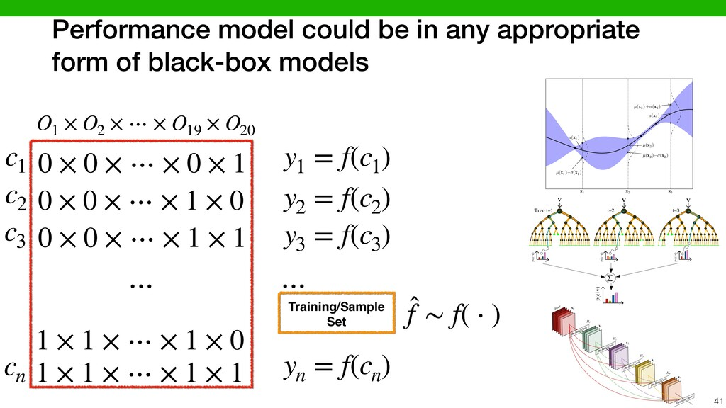Performance model could be in any appropriate f...