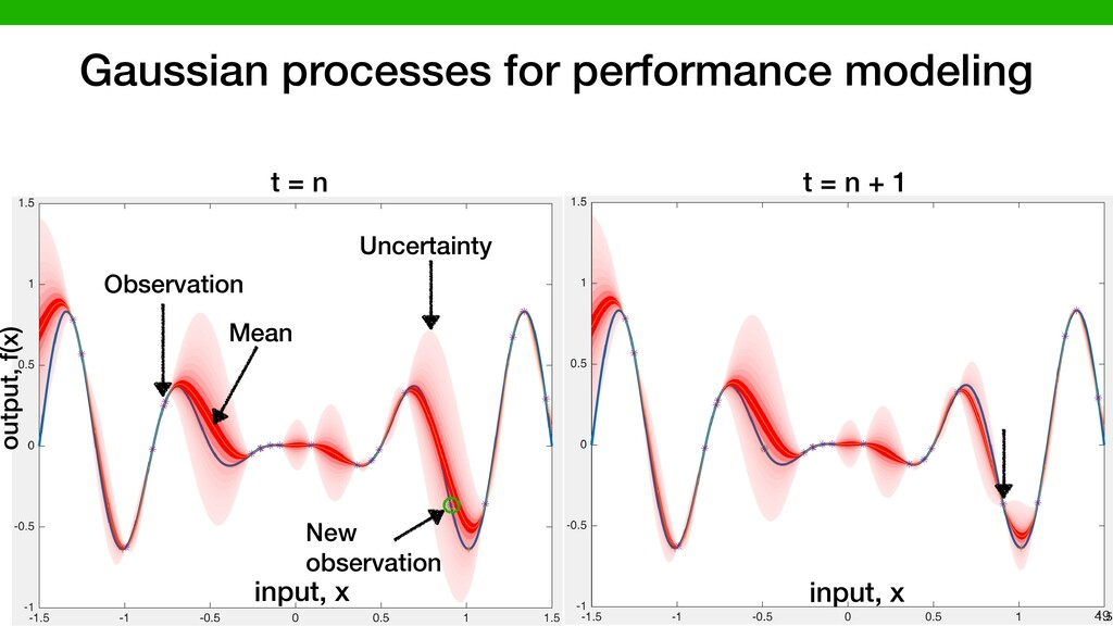 input, x Gaussian processes for performance mod...