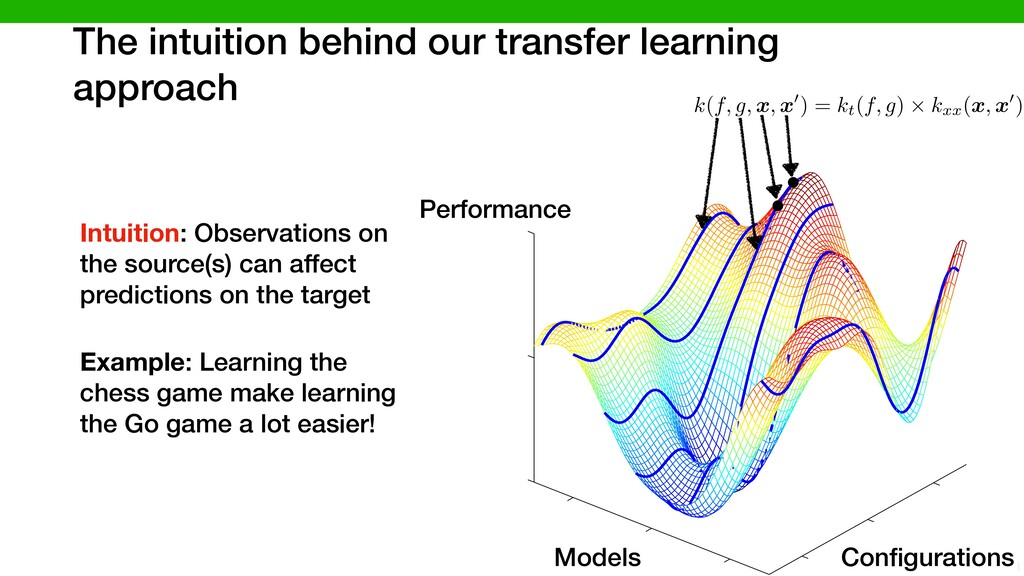 The intuition behind our transfer learning appr...