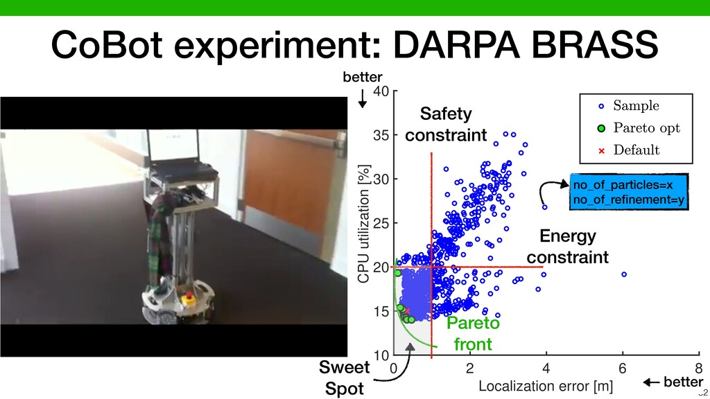 CoBot experiment: DARPA BRASS 52 0 2 4 6 8 Loca...