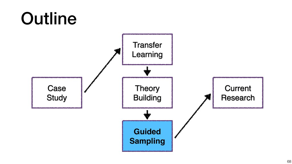Outline 68 Case Study Transfer Learning Theory ...