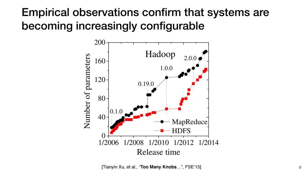 Empirical observations confirm that systems are ...