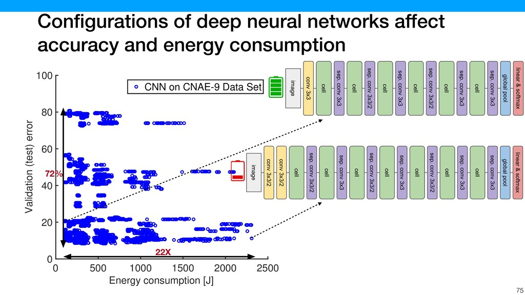 Configurations of deep neural networks affect ac...