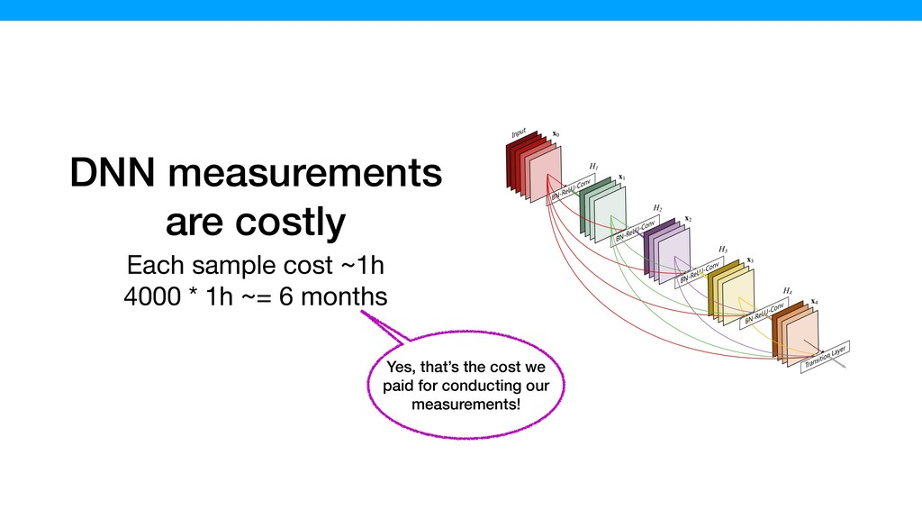 DNN measurements are costly Each sample cost ~1...