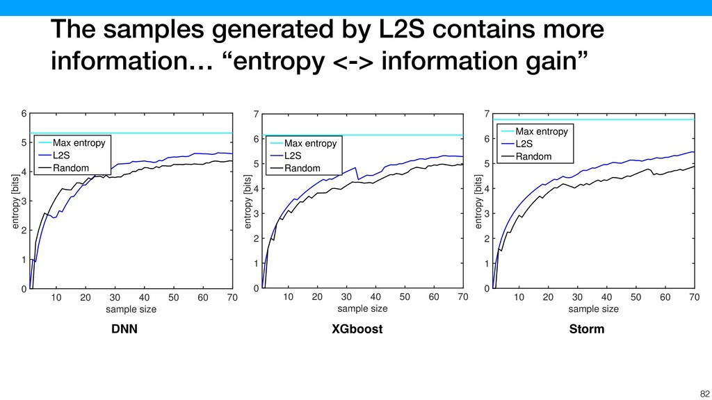 The samples generated by L2S contains more info...