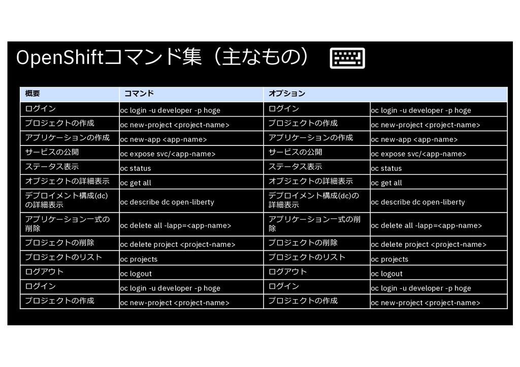 OpenShiftコマンド集(主なもの) 概要 コマンド オプション ログイン oc logi...