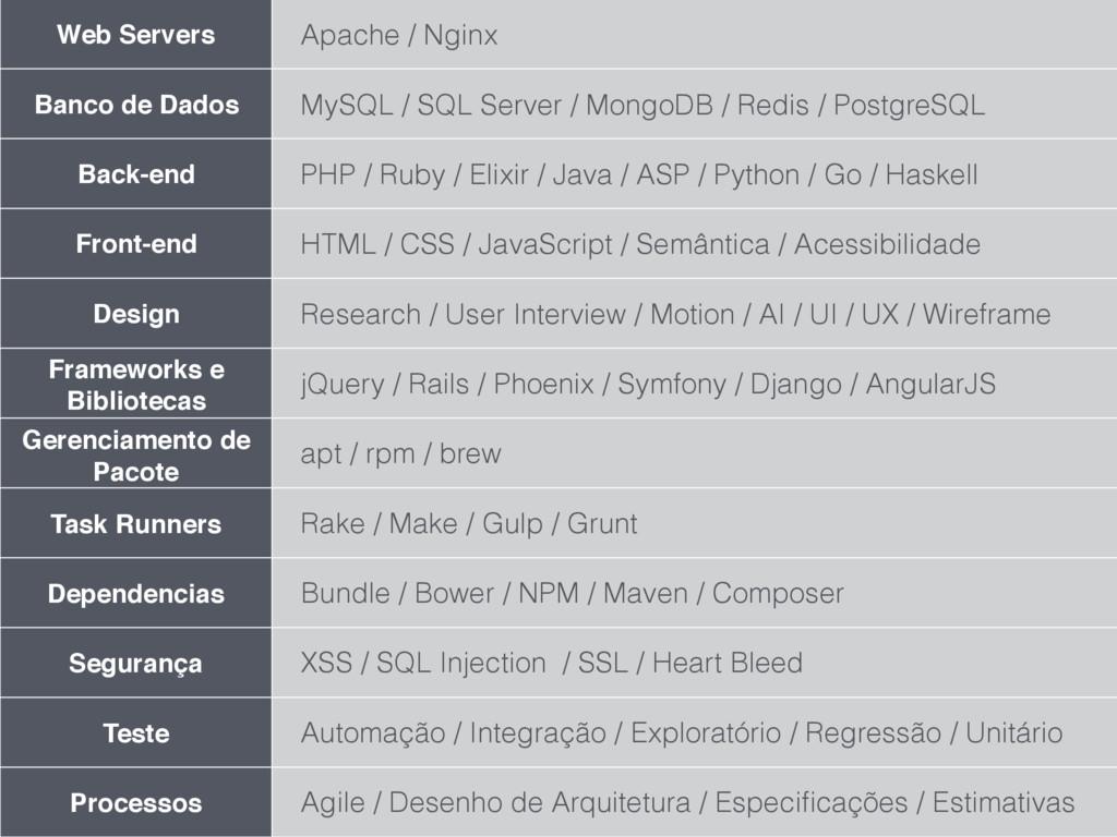 Web Servers Apache / Nginx Banco de Dados MySQL...
