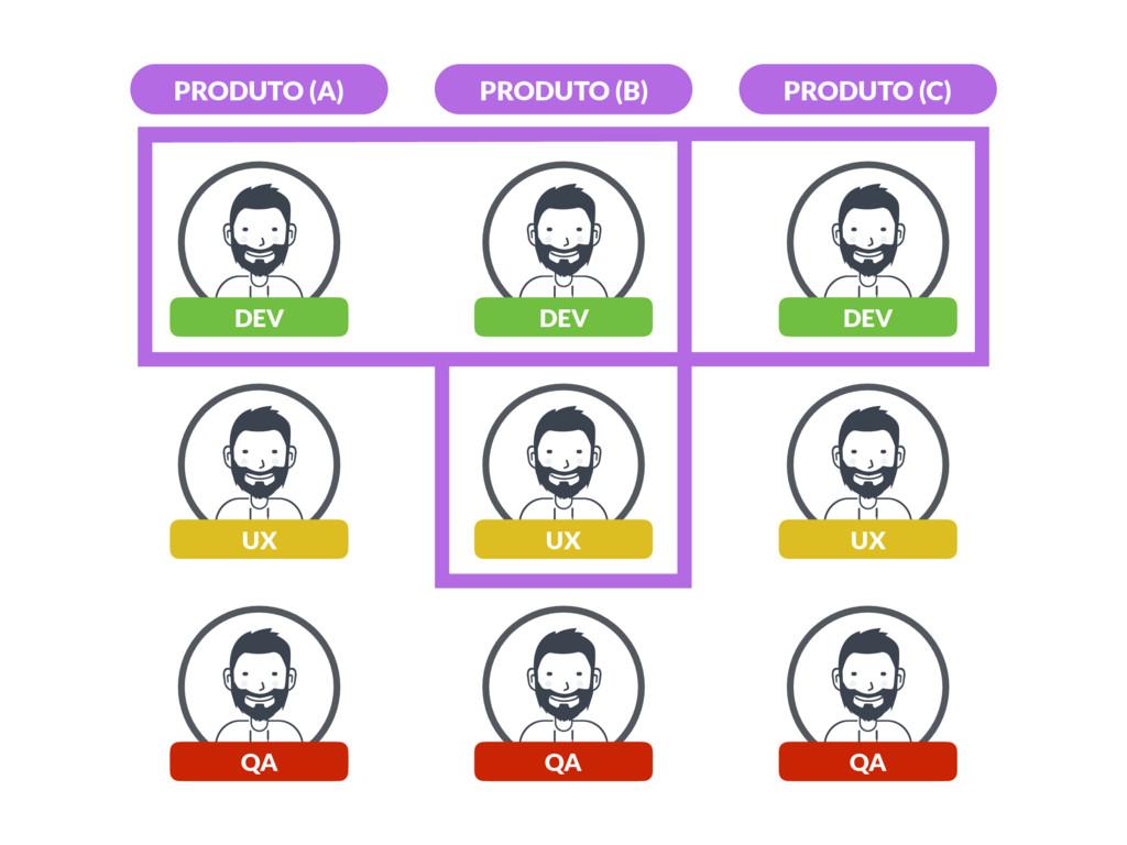 DEV PRODUTO (A) PRODUTO (B) PRODUTO (C) DEV DEV...