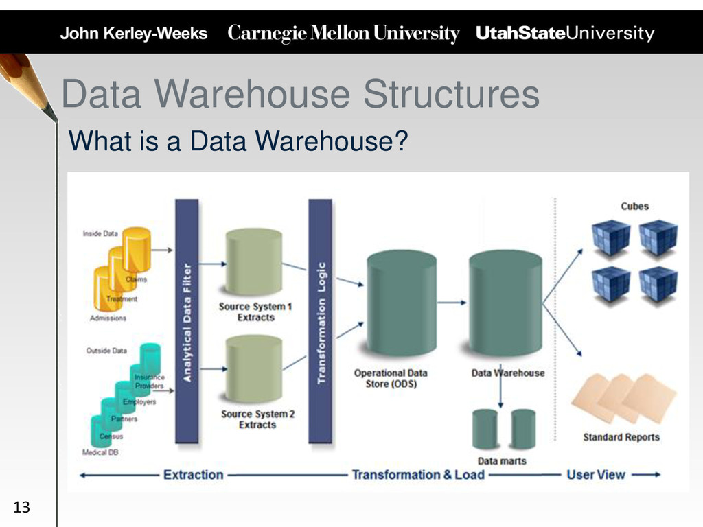 Data Warehouse Structures What is a Data Wareho...