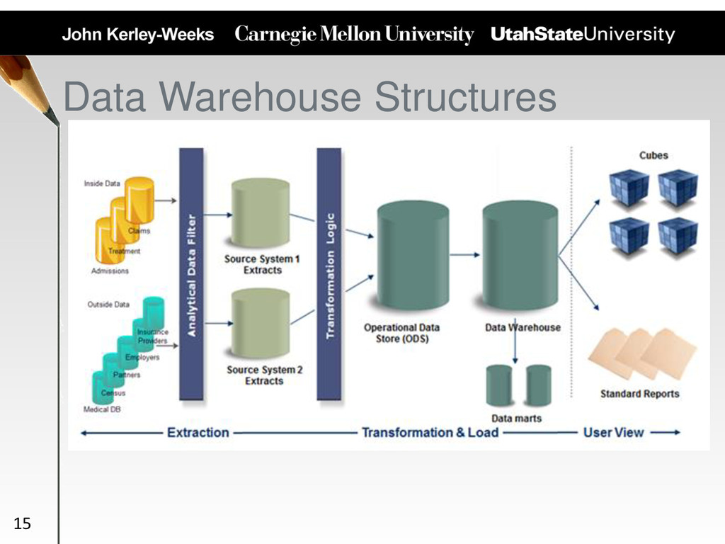 Data Warehouse Structures 15