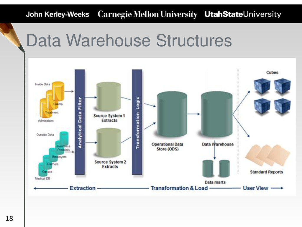 Data Warehouse Structures 18