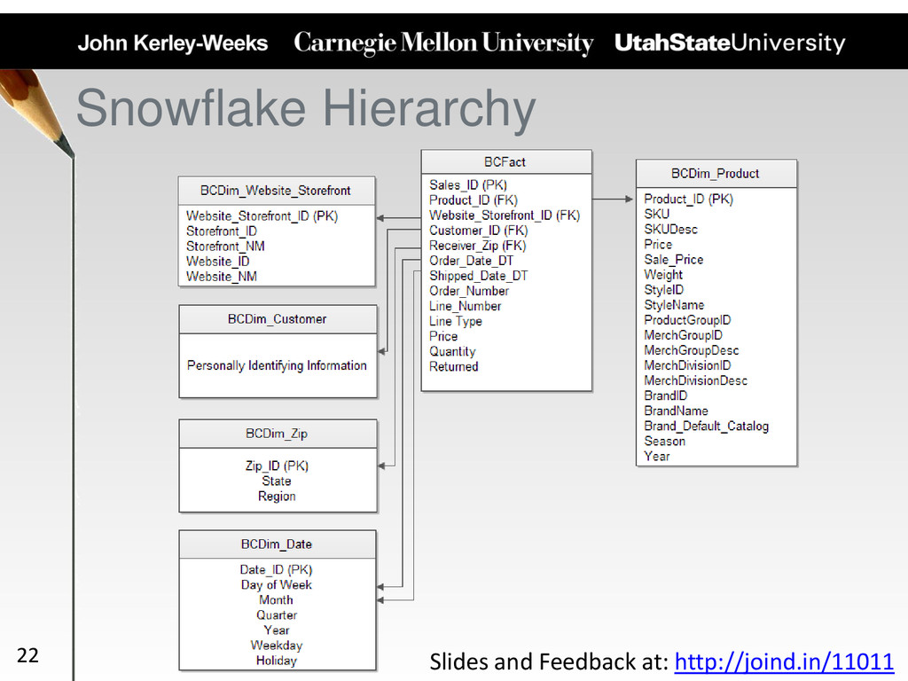 Snowflake Hierarchy 22 Slides and Feedback at: ...