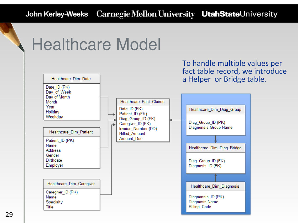 Healthcare Model To handle multiple values per ...