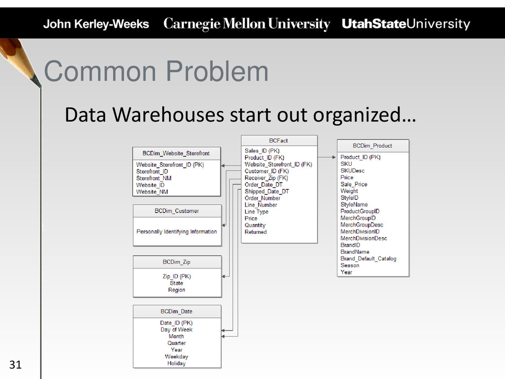 Common Problem Data Warehouses start out organi...