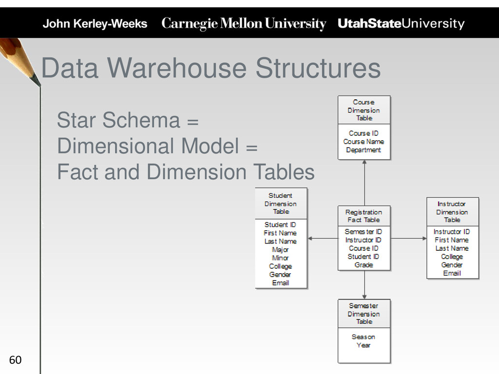 Star Schema = Dimensional Model = Fact and Dime...