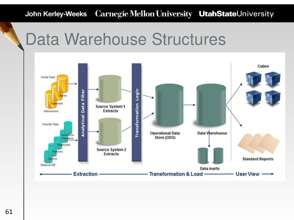 Data Warehouse Structures 61