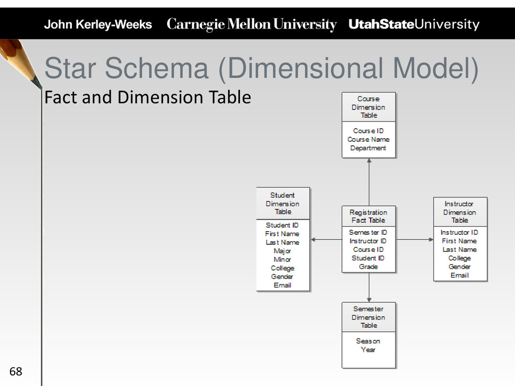 Fact and Dimension Table Star Schema (Dimension...