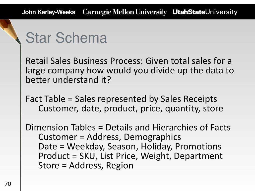 Retail Sales Business Process: Given total sale...