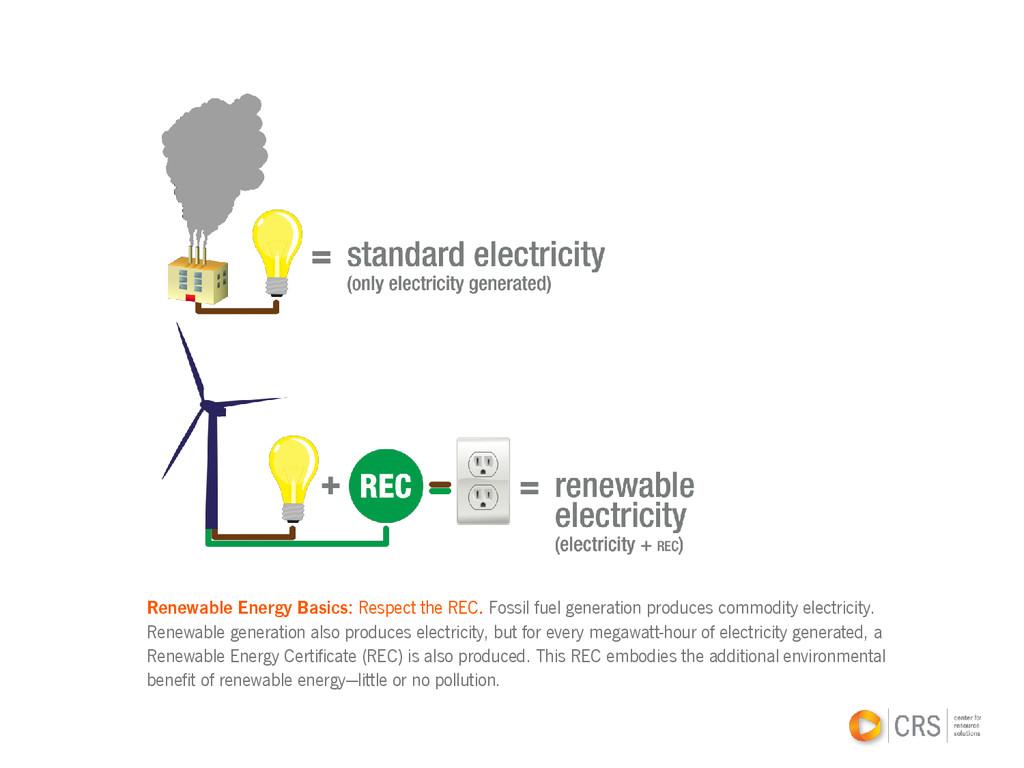 Renewable Energy Basics: Respect the REC. Fossi...