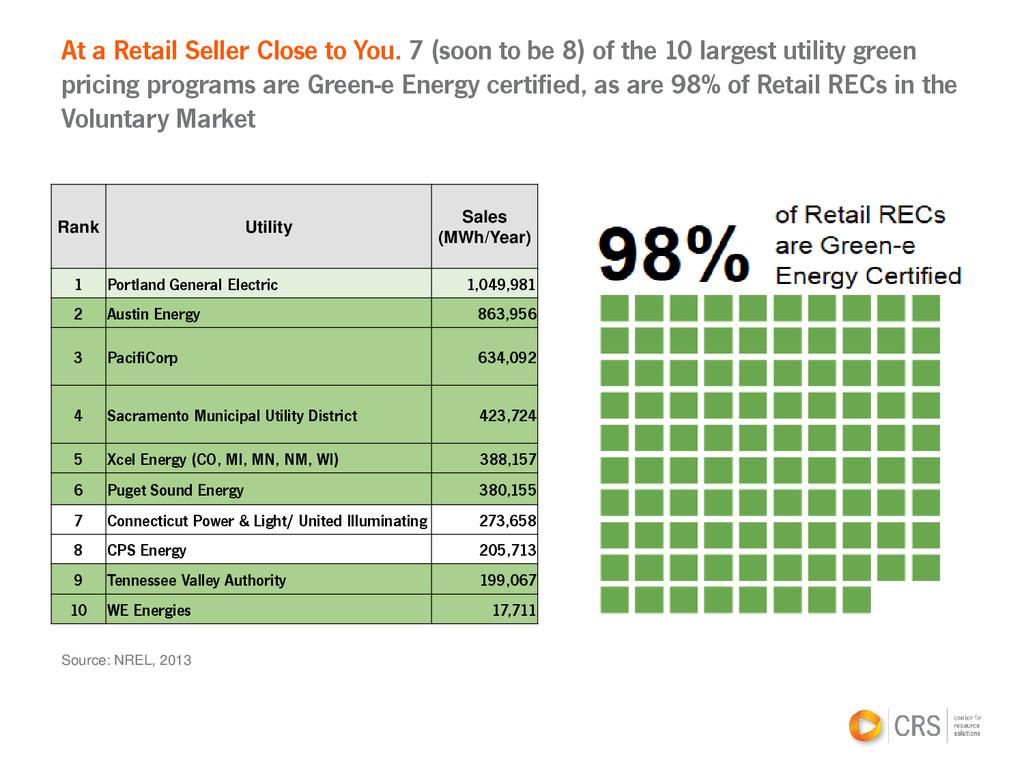 Source: NREL, 2013 At a Retail Seller Close to ...