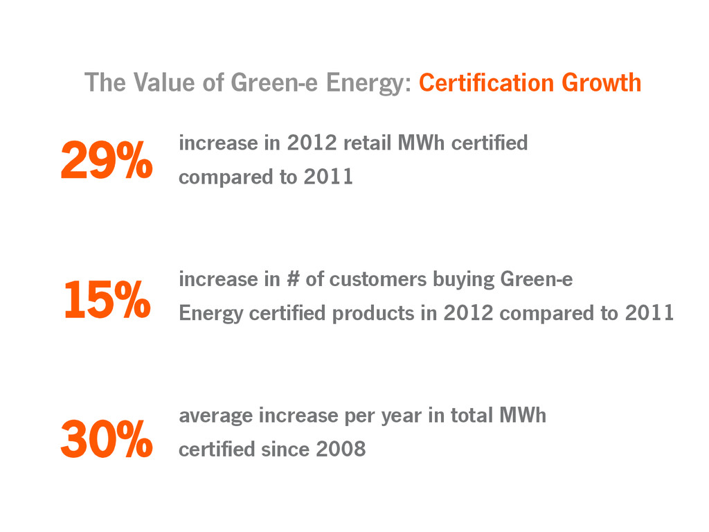 increase in 2012 retail MWh certified compared ...