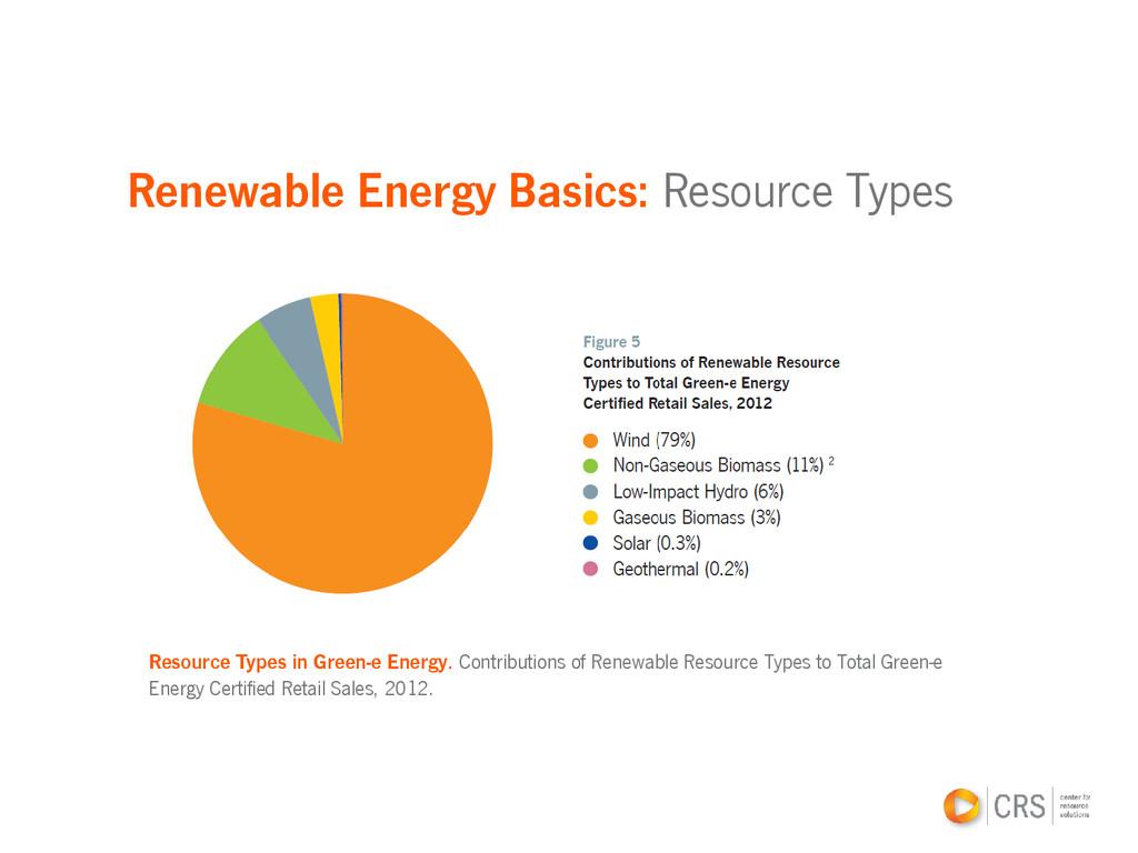 Renewable Energy Basics: Resource Types Resourc...
