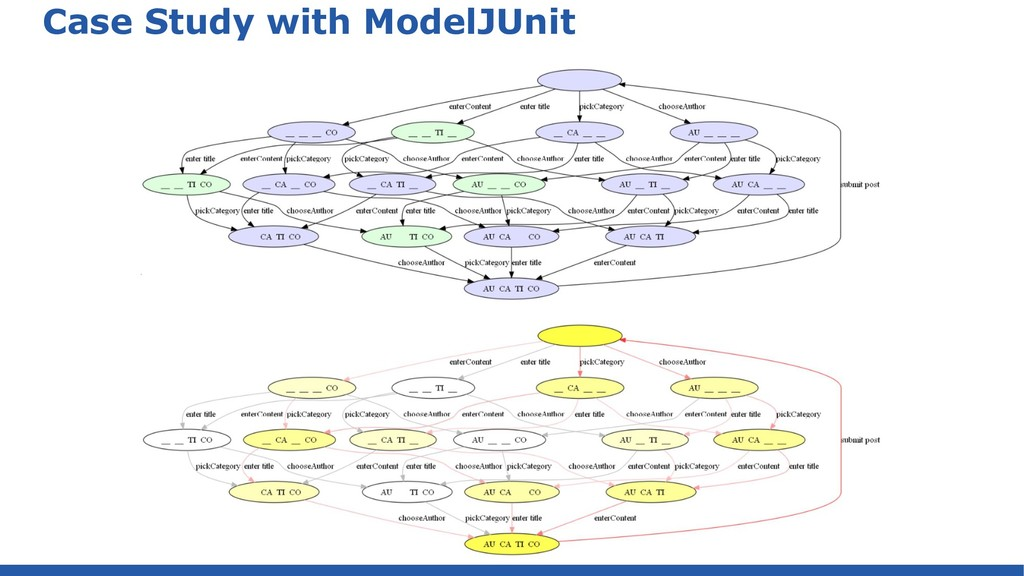 Case Study with ModelJUnit
