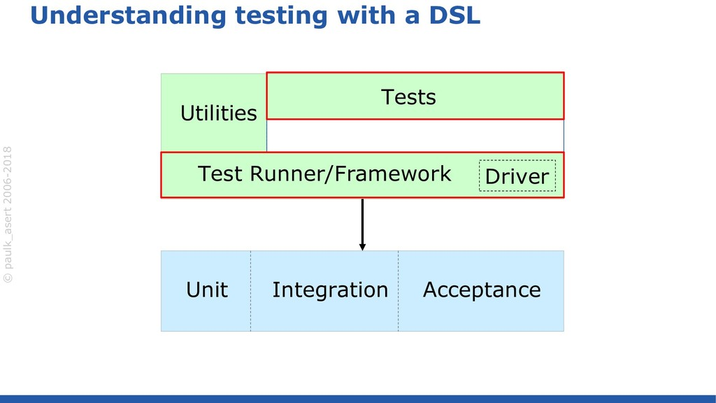 © paulk_asert 2006-2018 Understanding testing w...